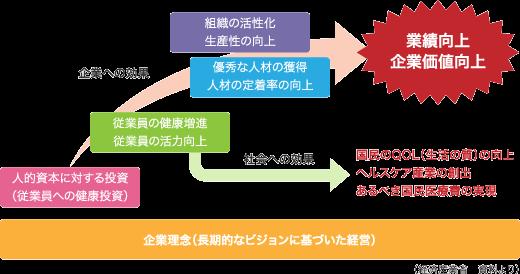 企業理念(長期的なビジョンに基づいた経営)